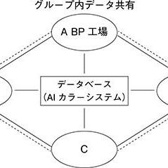 AIカラーシステム