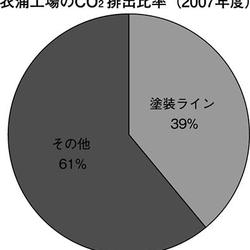 衣浦工場のCO2排出比率(2007年度)