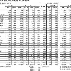 平成29年2月塗料生産・販売(出荷)・在庫数量及び平均単価表