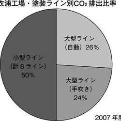 衣浦工場・塗装ライン別CO2排出比率