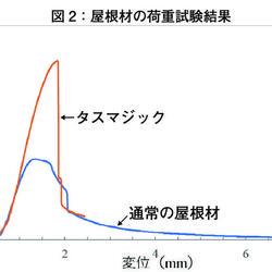 図2:屋根材の荷重試験結果