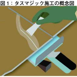 図1:タスマジック施工の概念図