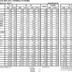 平成29年4月塗料生産・販売(出荷)・在庫数量及び平均単価表
