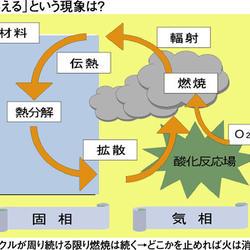 燃焼のイメージ図