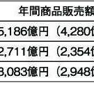 3大都市で見た塗料卸売業の数字