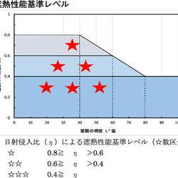 遮熱性能基準レベル