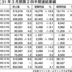 平成31年3月期中間業績