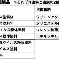 SIAA登録製品